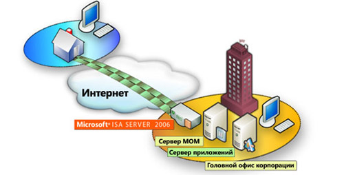 Microsoft ISA server 2006 - защита доступа к Интернету