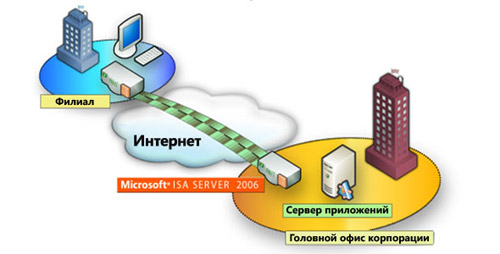 Microsoft ISA server 2006 - шлюз филиалов